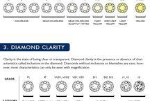 Diamond Jewellery Info graphic