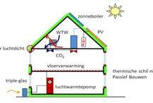 Energieconcepten