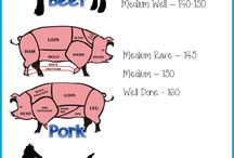 Temperature guide for meat