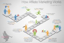 Affiliate Marketing / Affiliate Marketing is a popular method of promoting web businesses in which an affiliate is rewarded for every visitor, subscriber and/or customer provided through his efforts. It is a modern variation of the practice of paying finder's-fees for the introduction of new clients to a business