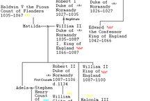 Duchi di Normandia
