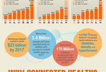 Connected health / Connected health