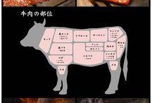 yakiniku牛肉学习