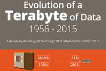 The Evolution of a Terabyte of Data: 1956 – 2014 [INFOGRAPHIC] / Data storage has been transformed in the last 50 years from huge, clunking machines with limited capacity to tiny memory cards that can store a fantastic amount of data but are no bigger than the size of a finger nail. The cost of data storage has also plummeted.  Our Evolution of a Terabyte of Data Infographic aims to show how 1-terabyte of data would have been stored over the last six decades, with the highest capacity storage devices and tech available at each period.