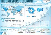 salesforce / This is about the market giant, fifth largest software company in the world, salesforce.com