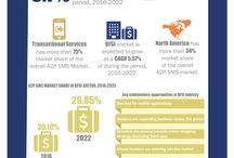 ICT / This board consists of Infographics on Market Research of Technological niche