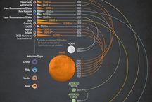 Infografics & datavis