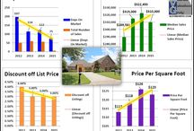 Gonzales Louisiana Subdivisions Home Sales Charts Graphs / Gonzales Louisiana Subdivisions Home Sales Charts Graphs by Bill Cobb Accurate Valuations Group Greater Baton Rouge's Home Appraiser 225-293-1500.  This spreadsheet the graphic was created from was developed by Gregory L. Grover, Grover Appraisal Service, Saginaw, MI