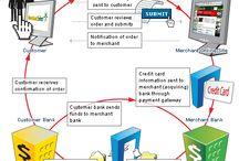 Payment Gateway Development / Integrating Next Gen Payment Gateway Technologies in Businesses