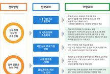 구성도 및 프로세스 / 정보시스템 구성 및 비즈니스 모델, 기타 프로세스 도