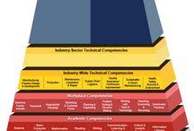 Competency Models / by CareerOneStop