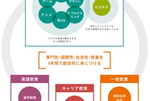 Academics / 6 professional areas  (Web, Movie, CG/Game, Graphic Design,  IT Programming, Animation) for digital content expression and their business skills 6つのデジタル表現の専門分野とそれを活かしてビジネスにつなかげられる力を習得します。