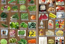 Alkaline Foods vs Acidic foods