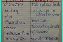 1st & 2nd Grade Home School Ideas & Info / by Jennifer Miller
