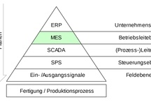 """MES - Manufacturing Execution Systems / """"Manufacturing Execution Systems"""" ( MES ), see  """"http://en.wikipedia.org/wiki/Manufacturing_execution_system"""""""