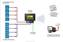 Smarthus / Diverse komponenter til et smarthus og IoT