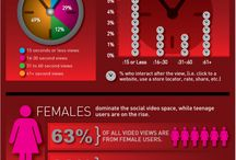 Social Media & Online Video / Interesting stats & ideas with using web video & social networking