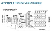 Content Strategy & IA