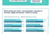 Fintech / Un acercamiento gráfico a la situación y evolución de las #fintech