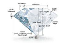 Diamond Education / A guide to knowing the categories that effect Diamond price