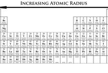 Periodic Table / Periodic Table Trends