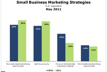 Small Business Marketing / by Shannon Kinney