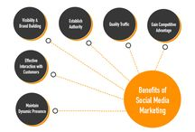 Social Media Marketing Strategy / Social media marketing is the process of gaining traffic or attention through social media sites. This media is one of the most cost-efficient digital marketing methods used to syndicate content and increase your business visibility. Implementing a social media strategy will greatly increase your brand recognition since you will be engaging with a broad audience of consumers. There are many popular media like Facebook, Twitter, LinkedIn, Snapchat and Instagram etc.