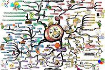 mindmap / hoe maak je een mindmap / by Bouwens Kunst A