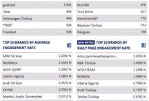 Türkçe infografikler / Bu panoda Türkçe infografikleri bulabilirsiniz.