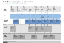 Service Blueprint / Blueprint for Service Design