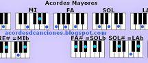 Acordes de Piano / Imágenes de los acordes de Piano o Teclado básicos