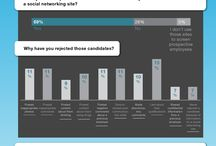 JOB: How recruiters use social media