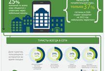 Inforgraphic / Инфографики о гостиничном и ресторанном бизнесе, маркетинге и туризме.