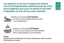 Emergency Room Visits / How long do people wait in emergency rooms across Canada?  Can some of these visits be avoided? We know the ED is one of the busiest parts of the health system--more than 10 million emergency department visits were reported to CIHI in 2013-14. And there are many factors that influence how long people spend there, including whether or not there are beds available. This board takes a closer look at ED visits across the country including sources of potentially avoidable ED visits in Canada.