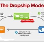 Dropshipping business / Online Dropship Business Plan. How to Start a Dropship Business Online