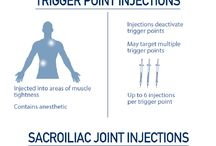 Infographics / by Non-Surgical Orthopaedics, P.C