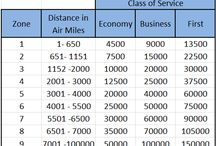 Travel : Distance Based Awards Charts