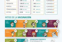 Vacunación / El impacto de la VACUNACIÓN en América