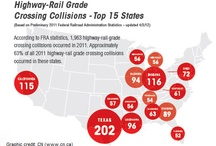 Rail Safety Stats and Facts / Good to know information about rail safety.