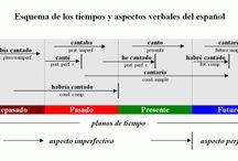 Clases español