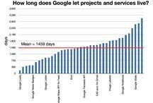 Google 4 Developers