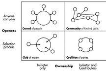 Co-creatie / Artikelen en best practises