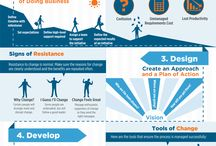 Business Strategy&Development&Processes