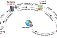 Payment Gateway India