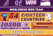 #7yearsofwoo / After seven years of WooThemes, this is where we are at info graphically speaking.