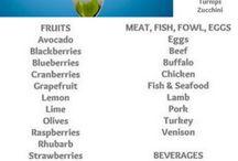 Low Carb Foods List / Low Carb Foods List