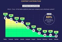 Content Marketing Measurement