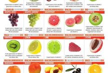 Fruit and Veg guide