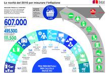 Le infografiche economiche dell'Istat / Tutte le infografiche su economia e ambiente realizzate dall'Istat  #infografiche #infographics #istat