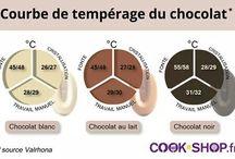 Température chocolat